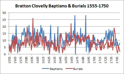 Baptisms and Burials 1555-1750