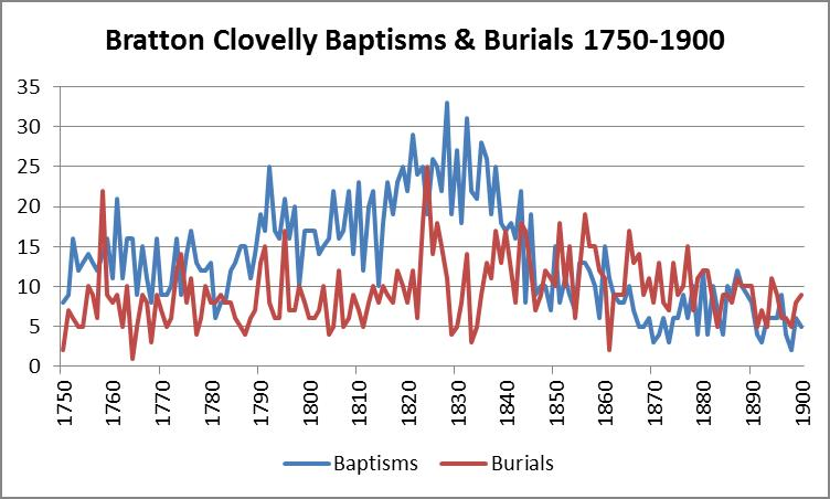 Baptisms and Burials 1750-1900