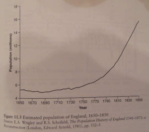 Estimated Population of England 1650-1850,from A Hinde's England's Population