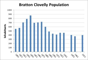 Bratton Clovelly Population